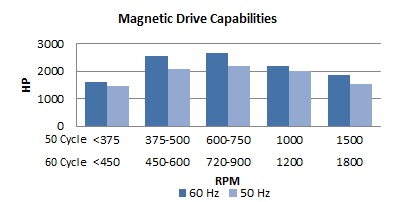 Magnetic Drive Capabilities